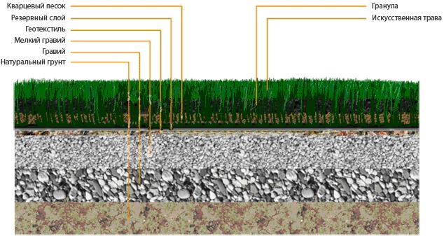 Схема конструкции основания футбольного поля